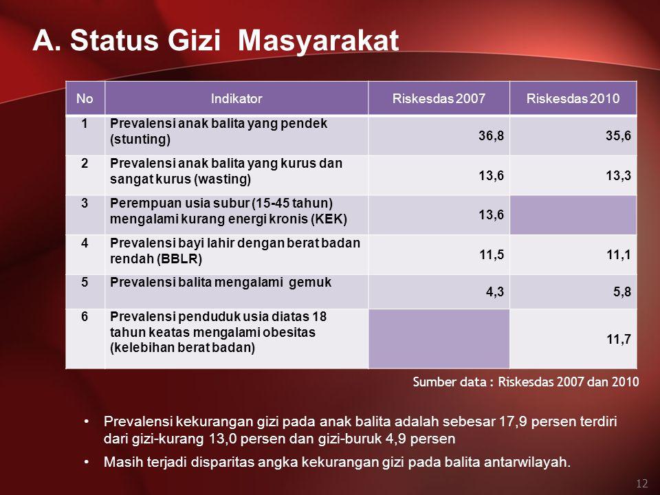 A. Status Gizi Masyarakat 12 Prevalensi kekurangan gizi pada anak balita adalah sebesar 17,9 persen terdiri dari gizi-kurang 13,0 persen dan gizi-buru
