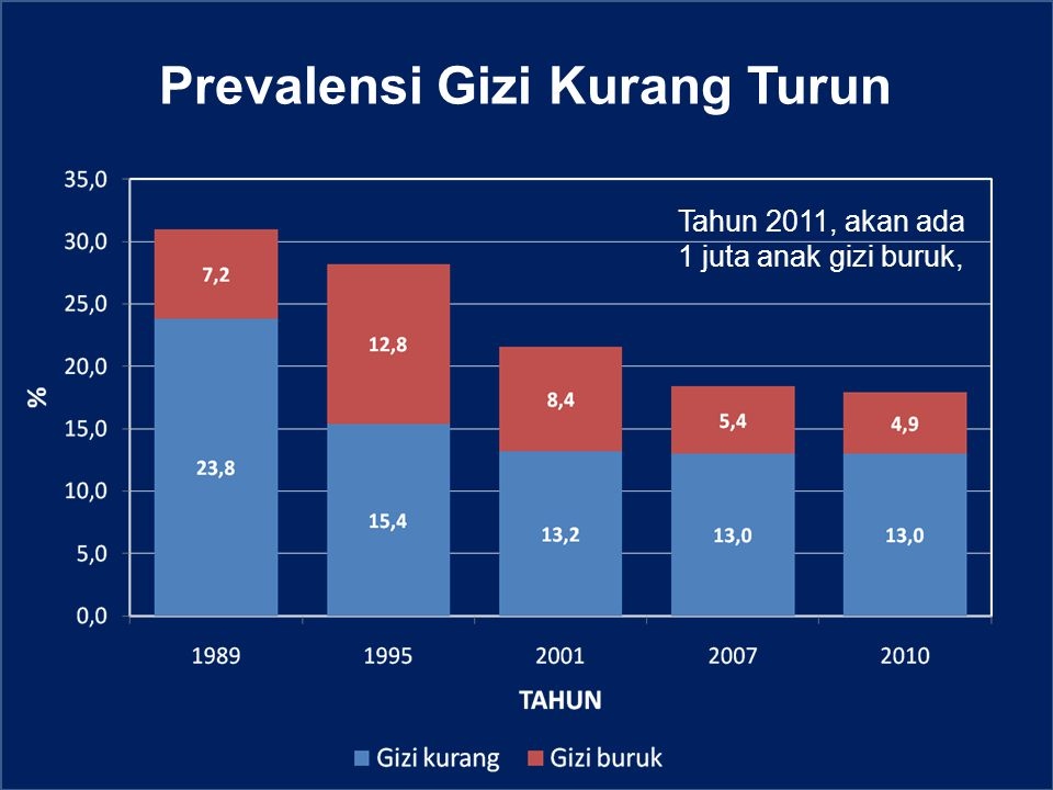 Prevalensi Gizi Kurang Turun Tahun 2011, akan ada 1 juta anak gizi buruk,
