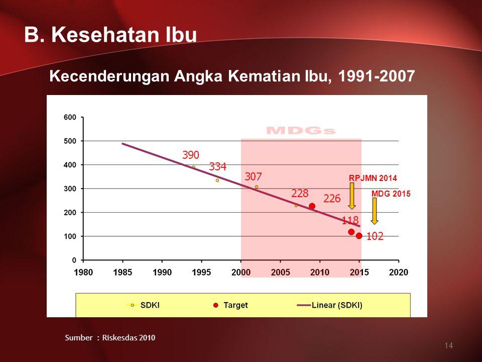 Kecenderungan Angka Kematian Ibu, 1991-2007 MDG 2015 RPJMN 2014 14 B. Kesehatan Ibu Sumber : Riskesdas 2010