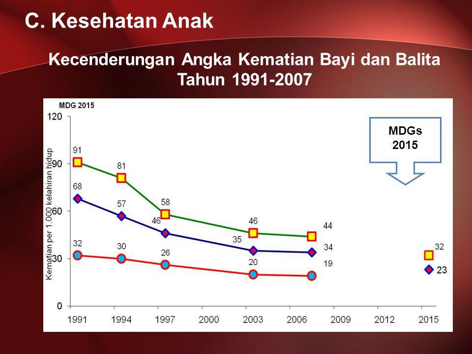 Kecenderungan Angka Kematian Bayi dan Balita Tahun 1991-2007 MDGs 2015 C. Kesehatan Anak