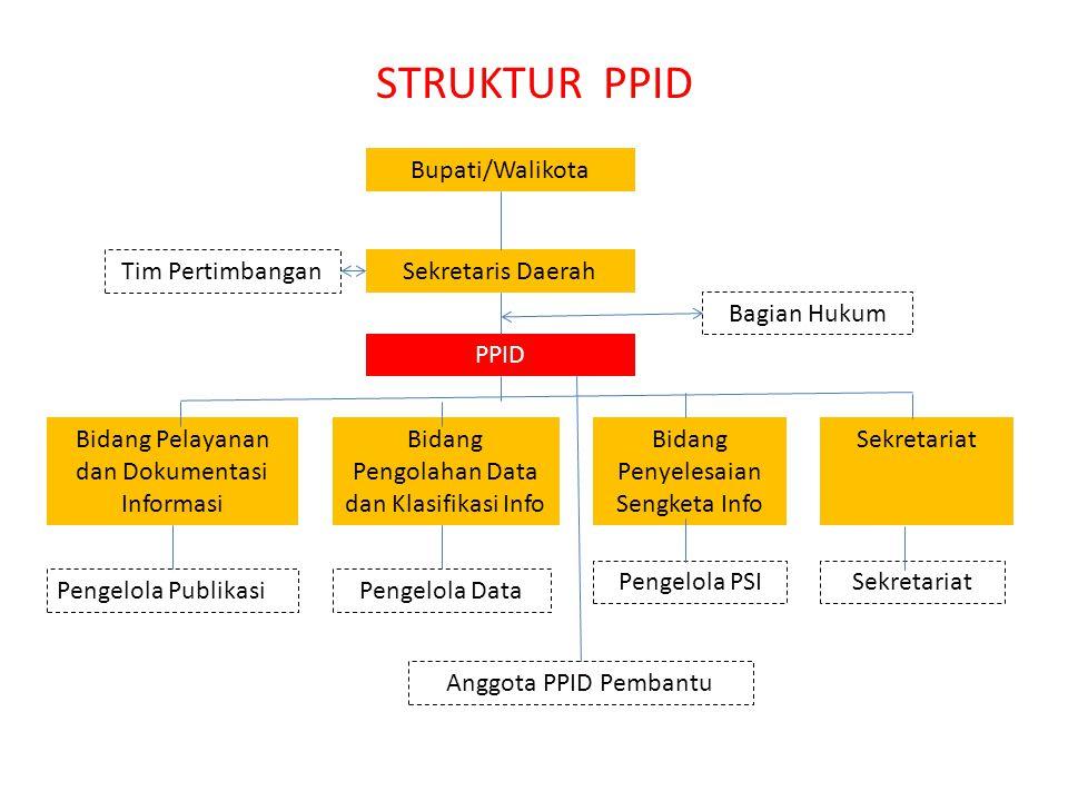 SUBSTANSI SOP  Kejelasan pejabat yang ditunjuk sebagai PPID;  Kejelasan pembagian tugas, tanggungjawab, dan kewenangan PPID;  Kejelasan pejabat yan