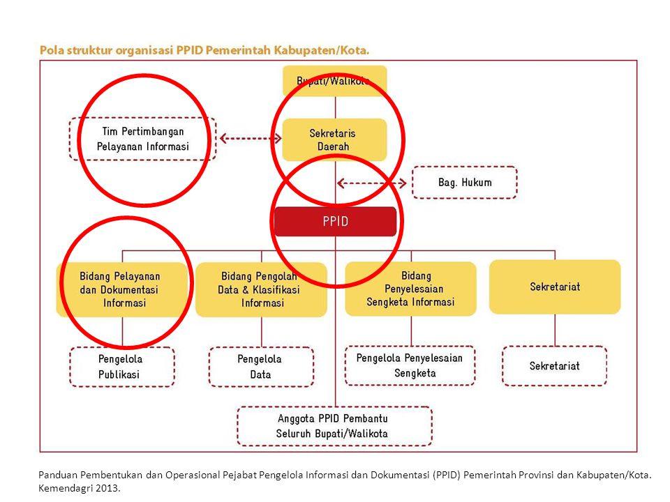STRUKTUR PPID Bupati/Walikota Sekretaris Daerah Tim Pertimbangan PPID Bagian Hukum Bidang Pelayanan dan Dokumentasi Informasi Bidang Pengolahan Data d