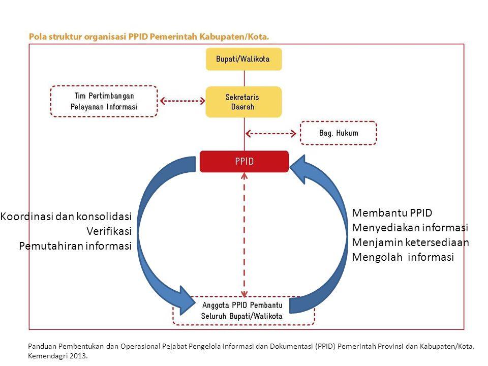 Panduan Pembentukan dan Operasional Pejabat Pengelola Informasi dan Dokumentasi (PPID) Pemerintah Provinsi dan Kabupaten/Kota. Kemendagri 2013.