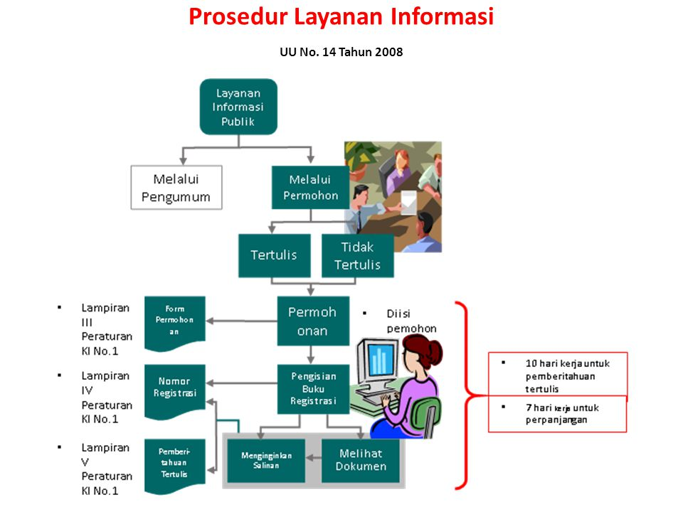 Koordinasi dan konsolidasi Verifikasi Pemutahiran informasi Membantu PPID Menyediakan informasi Menjamin ketersediaan Mengolah informasi