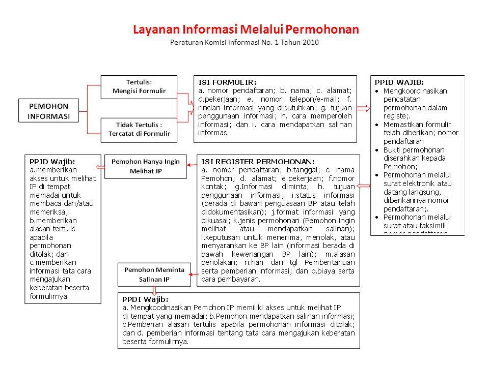 Prosedur Layanan Informasi UU No. 14 Tahun 2008
