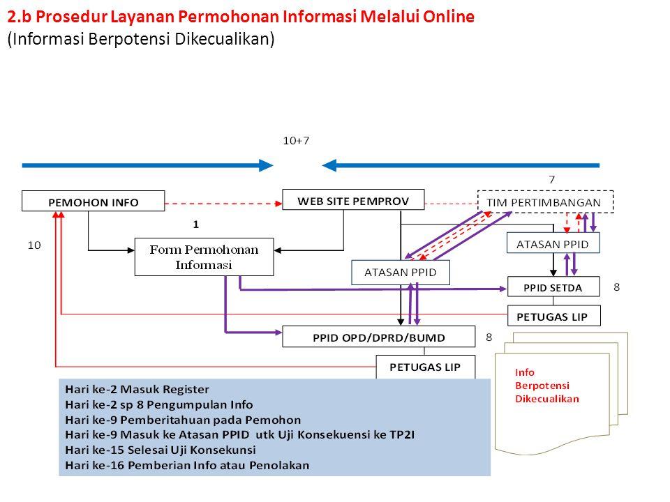 2.a Prosedur Layanan Permohonan Informasi Melalui Online (Informasi Terbuka/Dikecualikan)