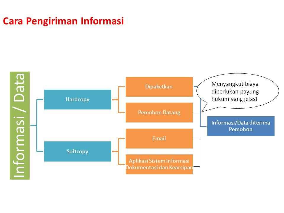 Prosedur Layanan Permohonan Informasi Pemohon Datang Langsung (Informasi Terbuka/Dikecualikan)