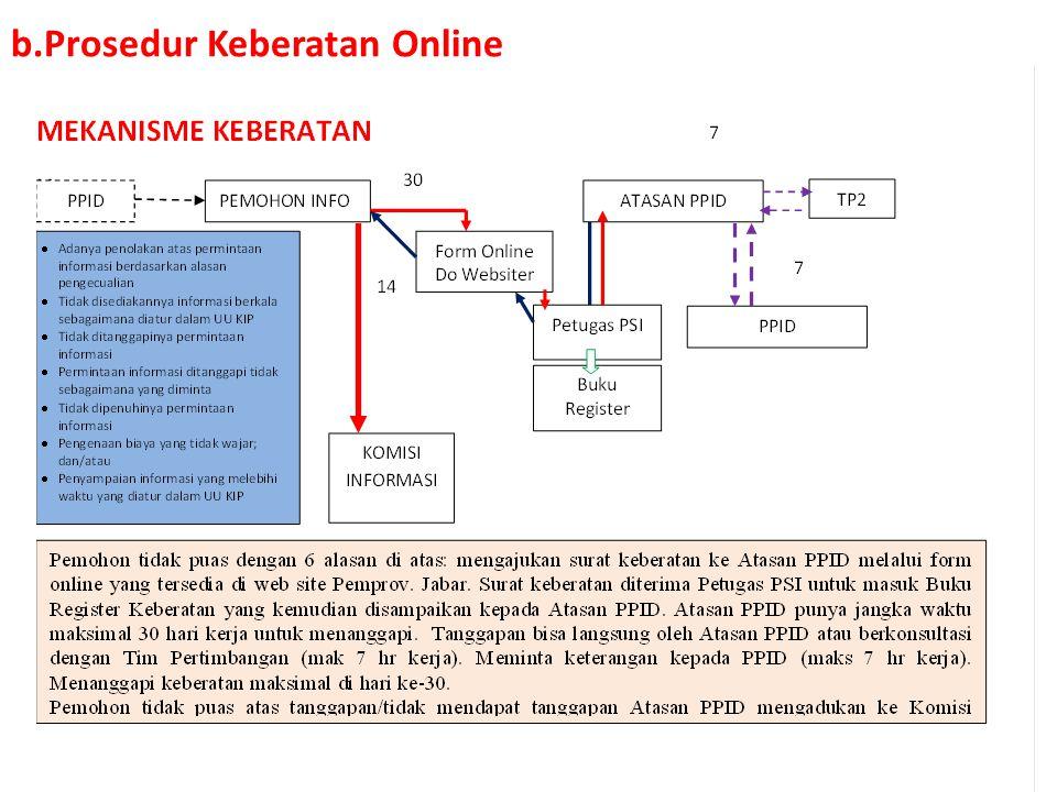 Prosedur Surat Keberatan a. Prosedur Keberatan Offline