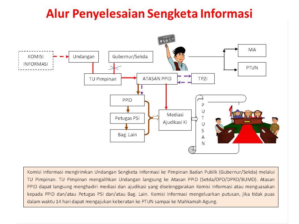 b.Prosedur Keberatan Online