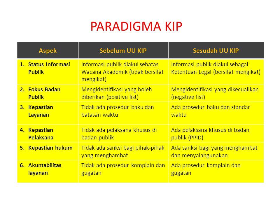 PARADIGMA KIP AspekSebelum UU KIPSesudah UU KIP 1.