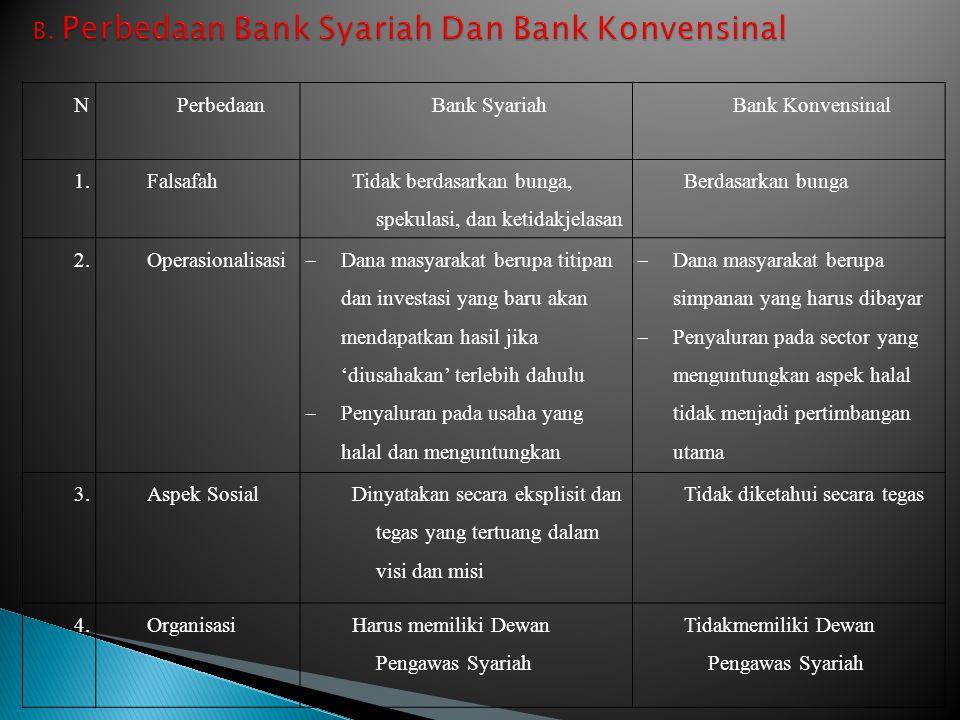 NoNo PerbedaanBank SyariahBank Konvensinal 1.Falsafah Tidak berdasarkan bunga, spekulasi, dan ketidakjelasan Berdasarkan bunga 2.Operasionalisasi  Da