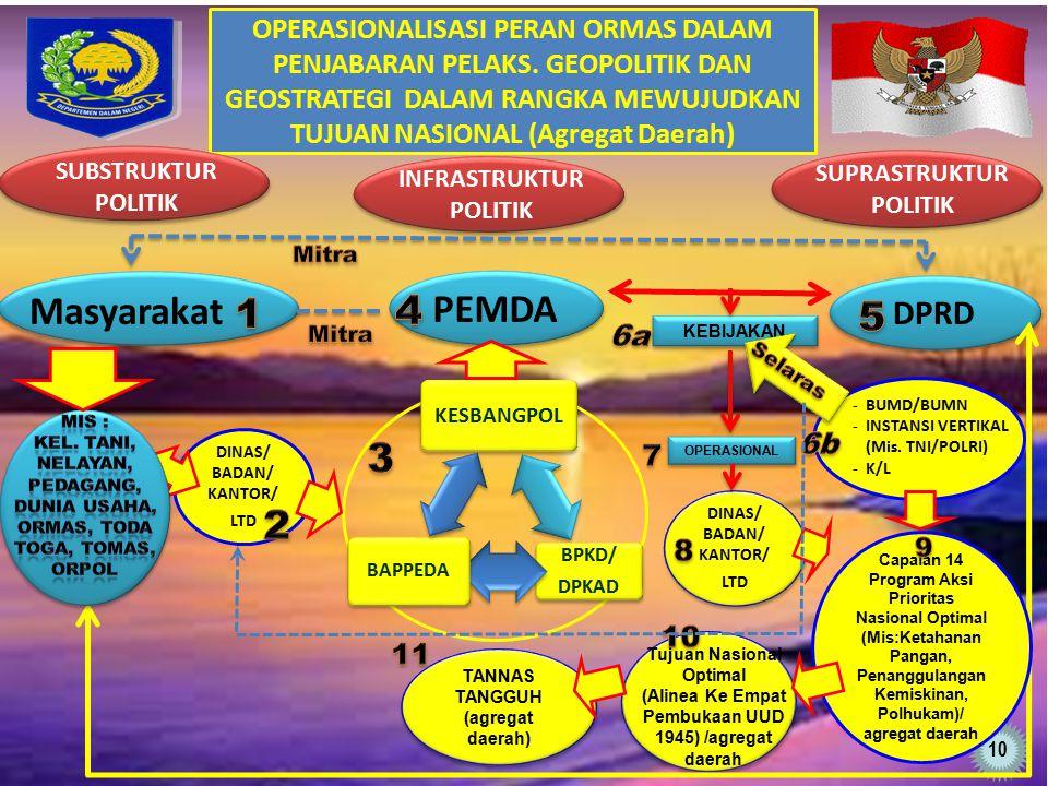 OPERASIONALISASI PERAN ORMAS DALAM PENJABARAN PELAKS. GEOPOLITIK DAN GEOSTRATEGI DALAM RANGKA MEWUJUDKAN TUJUAN NASIONAL (Agregat Daerah) DINAS/ BADAN