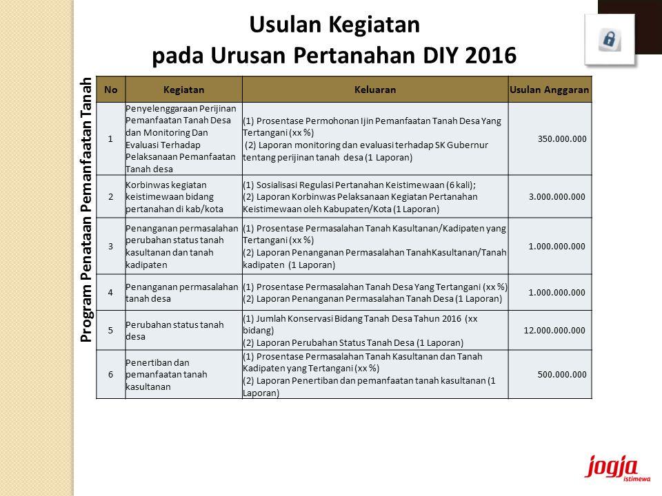 NoKegiatanKeluaranUsulan Anggaran 1 Penyelenggaraan Perijinan Pemanfaatan Tanah Desa dan Monitoring Dan Evaluasi Terhadap Pelaksanaan Pemanfaatan Tanah desa (1) Prosentase Permohonan Ijin Pemanfaatan Tanah Desa Yang Tertangani (xx %) (2) Laporan monitoring dan evaluasi terhadap SK Gubernur tentang perijinan tanah desa (1 Laporan) 350.000.000 2 Korbinwas kegiatan keistimewaan bidang pertanahan di kab/kota (1) Sosialisasi Regulasi Pertanahan Keistimewaan (6 kali); (2) Laporan Korbinwas Pelaksanaan Kegiatan Pertanahan Keistimewaan oleh Kabupaten/Kota (1 Laporan) 3.000.000.000 3 Penanganan permasalahan perubahan status tanah kasultanan dan tanah kadipaten (1) Prosentase Permasalahan Tanah Kasultanan/Kadipaten yang Tertangani (xx %) (2) Laporan Penanganan Permasalahan TanahKasultanan/Tanah kadipaten (1 Laporan) 1.000.000.000 4 Penanganan permasalahan tanah desa (1) Prosentase Permasalahan Tanah Desa Yang Tertangani (xx %) (2) Laporan Penanganan Permasalahan Tanah Desa (1 Laporan) 1.000.000.000 5 Perubahan status tanah desa (1) Jumlah Konservasi Bidang Tanah Desa Tahun 2016 (xx bidang) (2) Laporan Perubahan Status Tanah Desa (1 Laporan) 12.000.000.000 6 Penertiban dan pemanfaatan tanah kasultanan (1) Prosentase Permasalahan Tanah Kasultanan dan Tanah Kadipaten yang Tertangani (xx %) (2) Laporan Penertiban dan pemanfaatan tanah kasultanan (1 Laporan) 500.000.000 Usulan Kegiatan pada Urusan Pertanahan DIY 2016 Program Penataan Pemanfaatan Tanah