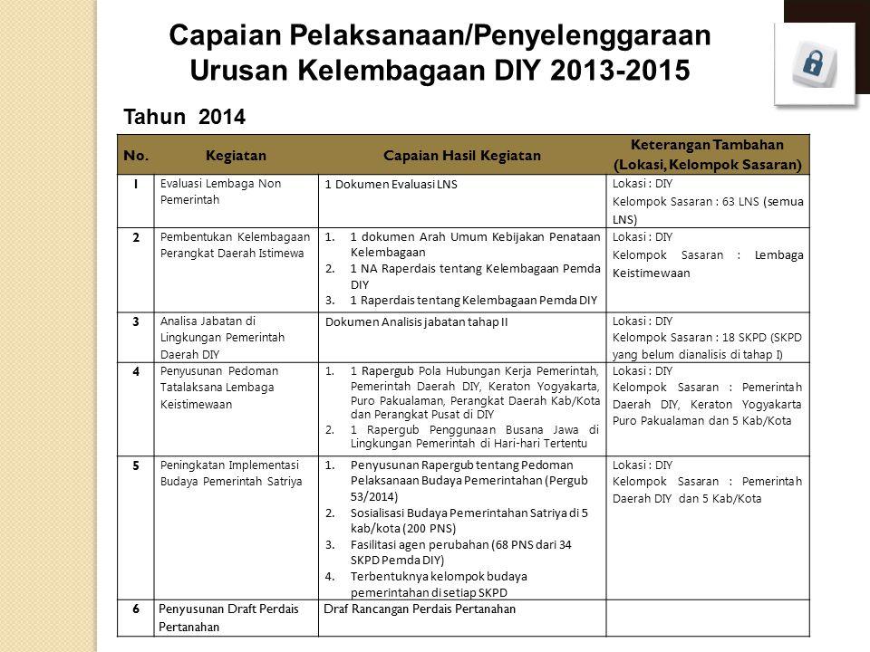 Tahun 2014 Capaian Pelaksanaan/Penyelenggaraan Urusan Kelembagaan DIY 2013-2015 No.KegiatanCapaian Hasil Kegiatan Keterangan Tambahan (Lokasi, Kelompok Sasaran) 1 Evaluasi Lembaga Non Pemerintah 1 Dokumen Evaluasi LNS Lokasi : DIY Kelompok Sasaran : 63 LNS (semua LNS) 2 Pembentukan Kelembagaan Perangkat Daerah Istimewa 1.1 dokumen Arah Umum Kebijakan Penataan Kelembagaan 2.1 NA Raperdais tentang Kelembagaan Pemda DIY 3.1 Raperdais tentang Kelembagaan Pemda DIY Lokasi : DIY Kelompok Sasaran : Lembaga Keistimewaan 3 Analisa Jabatan di Lingkungan Pemerintah Daerah DIY Dokumen Analisis jabatan tahap II Lokasi : DIY Kelompok Sasaran : 18 SKPD (SKPD yang belum dianalisis di tahap I) 4 Penyusunan Pedoman Tatalaksana Lembaga Keistimewaan 1.1 Rapergub Pola Hubungan Kerja Pemerintah, Pemerintah Daerah DIY, Keraton Yogyakarta, Puro Pakualaman, Perangkat Daerah Kab/Kota dan Perangkat Pusat di DIY 2.1 Rapergub Penggunaan Busana Jawa di Lingkungan Pemerintah di Hari-hari Tertentu Lokasi : DIY Kelompok Sasaran : Pemerintah Daerah DIY, Keraton Yogyakarta Puro Pakualaman dan 5 Kab/Kota 5 Peningkatan Implementasi Budaya Pemerintah Satriya 1.Penyusunan Rapergub tentang Pedoman Pelaksanaan Budaya Pemerintahan (Pergub 53/2014) 2.Sosialisasi Budaya Pemerintahan Satriya di 5 kab/kota (200 PNS) 3.Fasilitasi agen perubahan (68 PNS dari 34 SKPD Pemda DIY) 4.Terbentuknya kelompok budaya pemerintahan di setiap SKPD Lokasi : DIY Kelompok Sasaran : Pemerintah Daerah DIY dan 5 Kab/Kota 6Penyusunan Draft Perdais Pertanahan Draf Rancangan Perdais Pertanahan