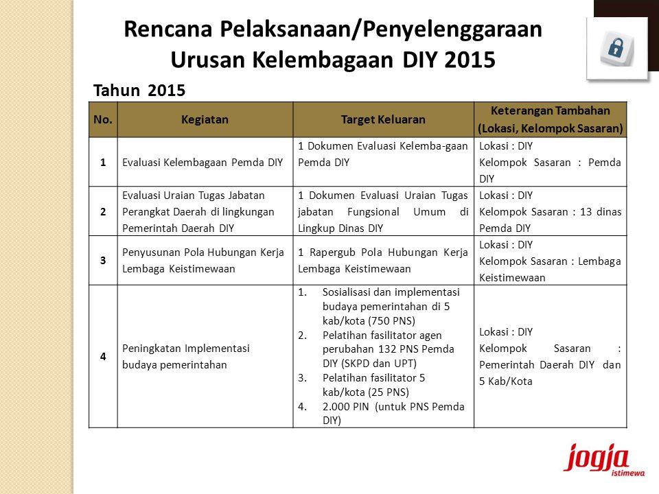 Tahun 2015 Rencana Pelaksanaan/Penyelenggaraan Urusan Kelembagaan DIY 2015 No.KegiatanTarget Keluaran Keterangan Tambahan (Lokasi, Kelompok Sasaran) 1Evaluasi Kelembagaan Pemda DIY 1 Dokumen Evaluasi Kelemba-gaan Pemda DIY Lokasi : DIY Kelompok Sasaran : Pemda DIY 2 Evaluasi Uraian Tugas Jabatan Perangkat Daerah di lingkungan Pemerintah Daerah DIY 1 Dokumen Evaluasi Uraian Tugas jabatan Fungsional Umum di Lingkup Dinas DIY Lokasi : DIY Kelompok Sasaran : 13 dinas Pemda DIY 3 Penyusunan Pola Hubungan Kerja Lembaga Keistimewaan 1 Rapergub Pola Hubungan Kerja Lembaga Keistimewaan Lokasi : DIY Kelompok Sasaran : Lembaga Keistimewaan 4 Peningkatan Implementasi budaya pemerintahan 1.Sosialisasi dan implementasi budaya pemerintahan di 5 kab/kota (750 PNS) 2.Pelatihan fasilitator agen perubahan 132 PNS Pemda DIY (SKPD dan UPT) 3.Pelatihan fasilitator 5 kab/kota (25 PNS) 4.2.000 PIN (untuk PNS Pemda DIY) Lokasi : DIY Kelompok Sasaran : Pemerintah Daerah DIY dan 5 Kab/Kota