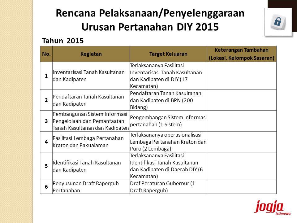 Tahun 2015 Rencana Pelaksanaan/Penyelenggaraan Urusan Pertanahan DIY 2015 No.KegiatanTarget Keluaran Keterangan Tambahan (Lokasi, Kelompok Sasaran) 1 Inventarisasi Tanah Kasultanan dan Kadipaten Terlaksananya Fasilitasi Inventarisasi Tanah Kasultanan dan Kadipaten di DIY (17 Kecamatan) 2 Pendaftaran Tanah Kasultanan dan Kadipaten Pendaftaran Tanah Kasultanan dan Kadipaten di BPN (200 Bidang) 3 Pembangunan Sistem Informasi Pengelolaan dan Pemanfaatan Tanah Kasultanan dan Kadipaten Pengembangan Sistem informasi pertanahan (1 Sistem) 4 Fasilitasi Lembaga Pertanahan Kraton dan Pakualaman Terlaksananya operasionalisasi Lembaga Pertanahan Kraton dan Puro (2 Lembaga) 5 Identifikasi Tanah Kasultanan dan Kadipaten Terlaksananya Fasilitasi Identifikasi Tanah Kasultanan dan Kadipaten di Daerah DIY (6 Kecamatan) 6 Penyusunan Draft Rapergub Pertanahan Draf Peraturan Gubernur (1 Draft Rapergub)