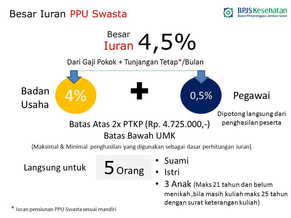 4% Besar Iuran PPU Swasta 4,5% Dari Gaji Pokok + Tunjangan Tetap*/Bulan Badan Usaha 0,5% Pegawai Batas Atas 2x PTKP (Rp. 4.725.000,-) Batas Bawah UMK