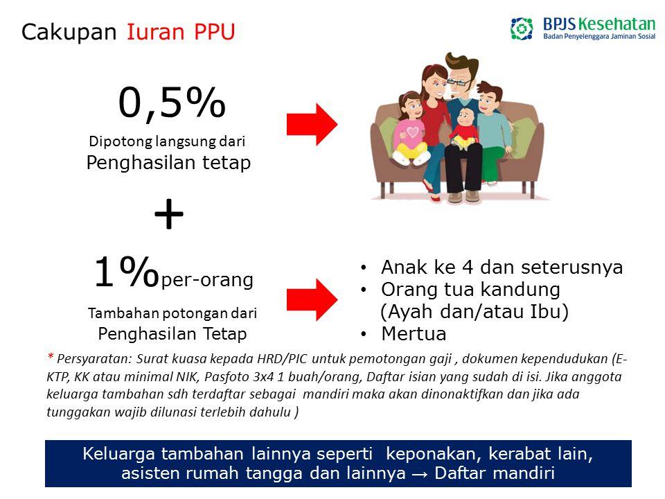 0,5% Dipotong langsung dari Penghasilan tetap + 1% per-orang Tambahan potongan dari Penghasilan Tetap Cakupan Iuran PPU Anak ke 4 dan seterusnya Orang