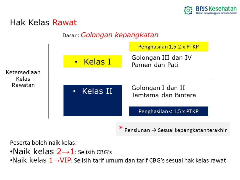 Hak Kelas Rawat Dasar : Golongan kepangkatan Kelas I Kelas II Peserta boleh naik kelas: Naik kelas 2 → 1 : Selisih CBG's Naik kelas 1 → VIP : Selisih