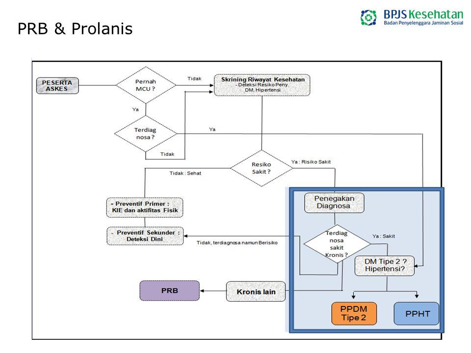 PRB & Prolanis