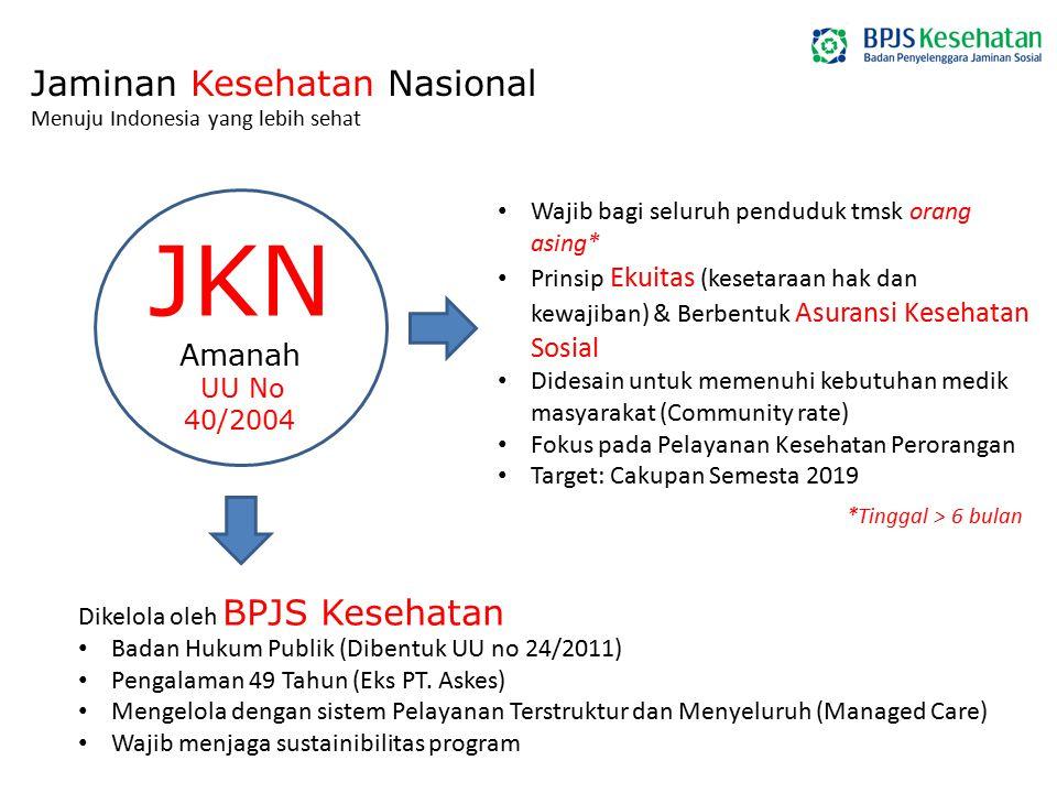 Jaminan Kesehatan Nasional Menuju Indonesia yang lebih sehat JKN Amanah UU No 40/2004 Wajib bagi seluruh penduduk tmsk orang asing* Prinsip Ekuitas (k