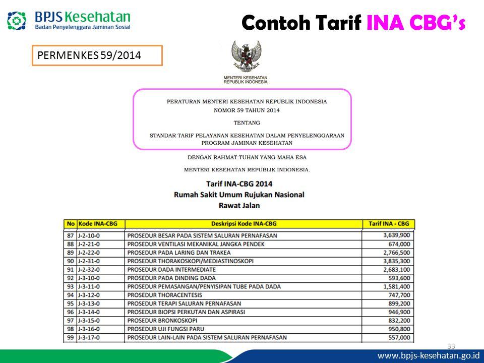www.bpjs-kesehatan.go.id 33 Contoh Tarif INA CBG's PERMENKES 59/2014