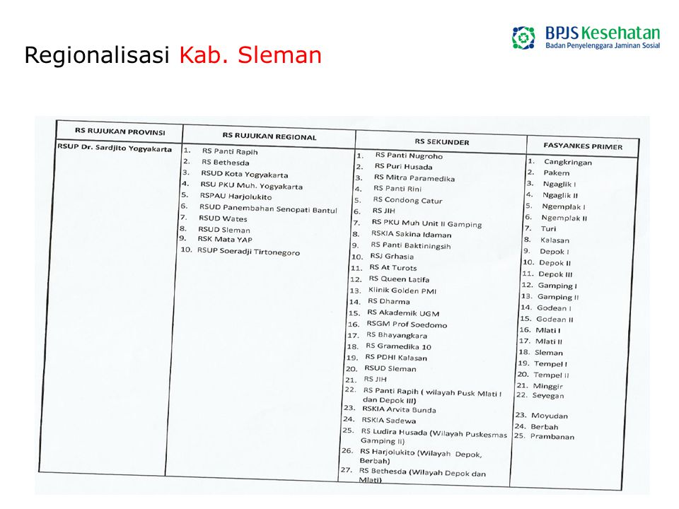Regionalisasi Kab. Sleman
