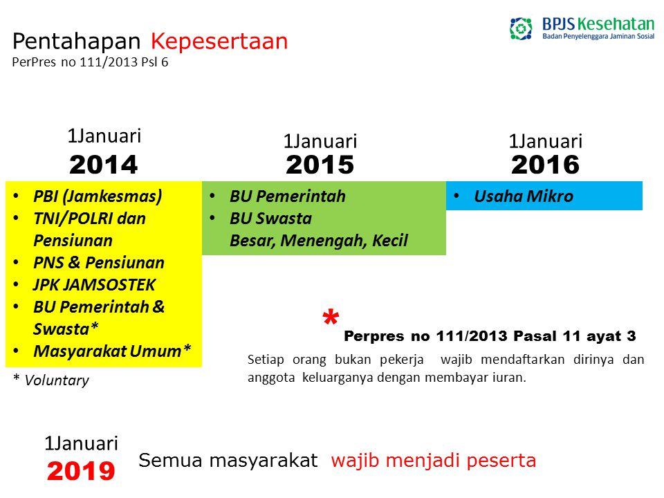 www.bpjs-kesehatan.go.id Pentahapan Kepesertaan PerPres no 111/2013 Psl 6 PBI (Jamkesmas) TNI/POLRI dan Pensiunan PNS & Pensiunan JPK JAMSOSTEK BU Pem