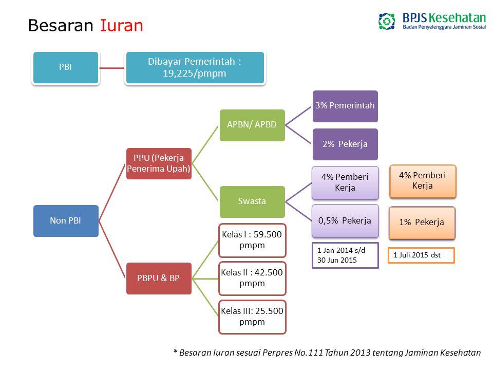 4)Besaran kapitasi dan Indonesian Case Based Groups (INA-CBG's) ditinjau sekurang-kurangnya setiap 2 (dua) tahun sekali oleh Menteri setelah berkoordinasi dengan menteri yang menyelenggarakan urusan pemerintahan di bidang keuangan.