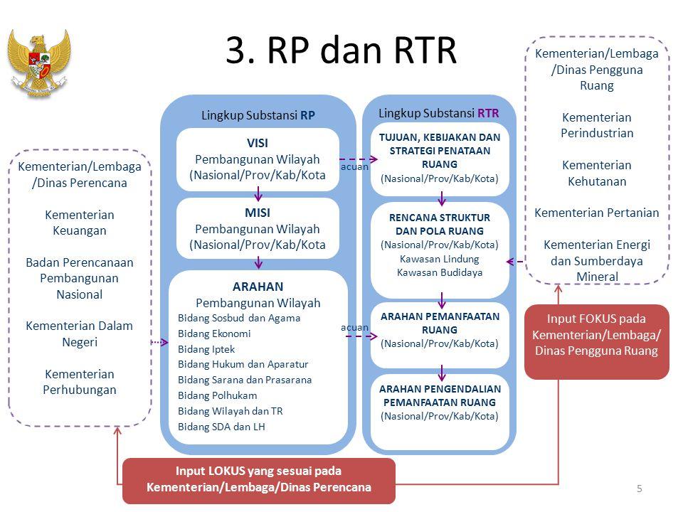 3. RP dan RTR 5 Lingkup Substansi RP Lingkup Substansi RTR VISI Pembangunan Wilayah (Nasional/Prov/Kab/Kota MISI Pembangunan Wilayah (Nasional/Prov/Ka