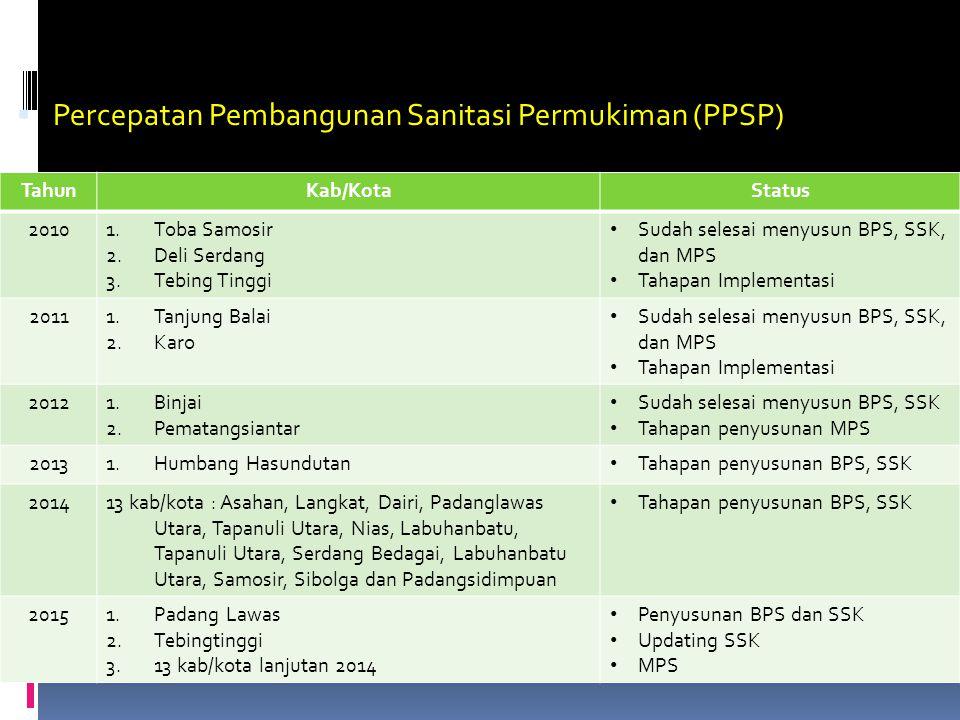  Percepatan Pembangunan Sanitasi Permukiman (PPSP) TahunKab/KotaStatus 20101.Toba Samosir 2.Deli Serdang 3.Tebing Tinggi Sudah selesai menyusun BPS, SSK, dan MPS Tahapan Implementasi 20111.Tanjung Balai 2.Karo Sudah selesai menyusun BPS, SSK, dan MPS Tahapan Implementasi 20121.Binjai 2.Pematangsiantar Sudah selesai menyusun BPS, SSK Tahapan penyusunan MPS 20131.Humbang Hasundutan Tahapan penyusunan BPS, SSK 201413 kab/kota : Asahan, Langkat, Dairi, Padanglawas Utara, Tapanuli Utara, Nias, Labuhanbatu, Tapanuli Utara, Serdang Bedagai, Labuhanbatu Utara, Samosir, Sibolga dan Padangsidimpuan Tahapan penyusunan BPS, SSK 20151.Padang Lawas 2.Tebingtinggi 3.13 kab/kota lanjutan 2014 Penyusunan BPS dan SSK Updating SSK MPS