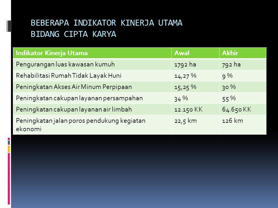 BEBERAPA INDIKATOR KINERJA UTAMA BIDANG CIPTA KARYA Indikator Kinerja UtamaAwalAkhir Pengurangan luas kawasan kumuh1792 ha792 ha Rehabilitasi Rumah Tidak Layak Huni14,27 %9 % Peningkatan Akses Air Minum Perpipaan15,25 %30 % Peningkatan cakupan layanan persampahan34 %55 % Peningkatan cakupan layanan air limbah12.150 KK64.650 KK Peningkatan jalan poros pendukung kegiatan ekonomi 22,5 km126 km