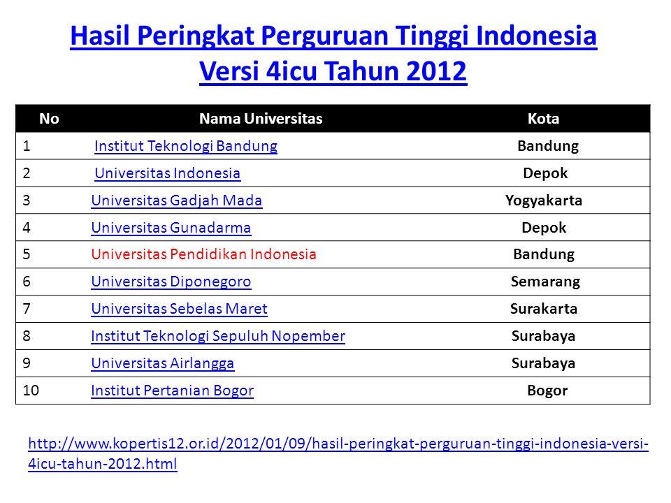 Hasil Peringkat Perguruan Tinggi Indonesia Versi 4icu Tahun 2012 NoNama UniversitasKota 1 Institut Teknologi Bandung Bandung 2 Universitas Indonesia D