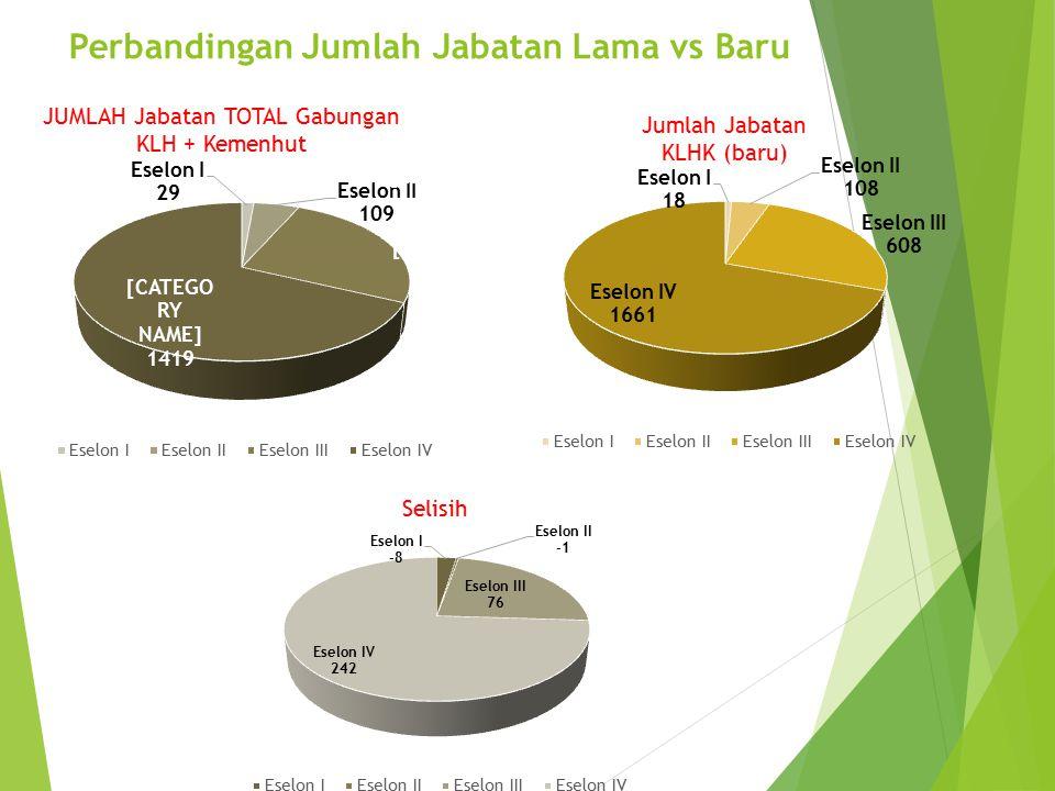 Perbandingan Jumlah Jabatan Lama vs Baru