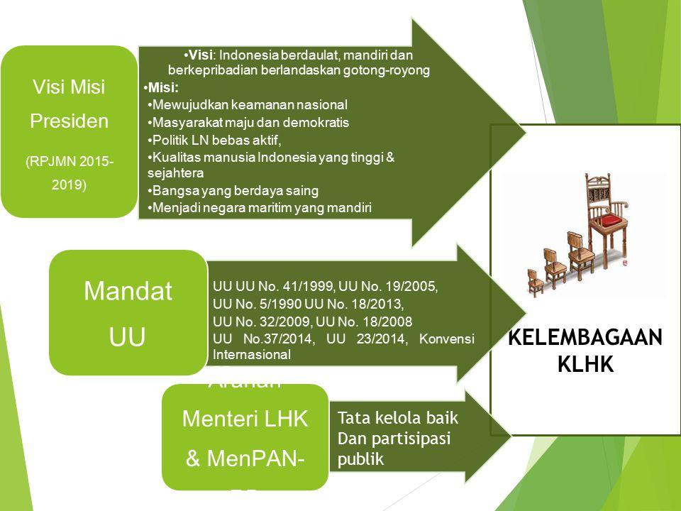 KELEMBAGAAN KLHK Visi: Indonesia berdaulat, mandiri dan berkepribadian berlandaskan gotong-royong Misi: Mewujudkan keamanan nasional Masyarakat maju d