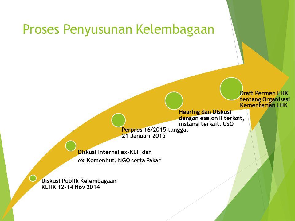 Proses Penyusunan Kelembagaan Diskusi Publik Kelembagaan KLHK 12-14 Nov 2014 Diskusi Internal ex-KLH dan ex-Kemenhut, NGO serta Pakar Perpres 16/2015
