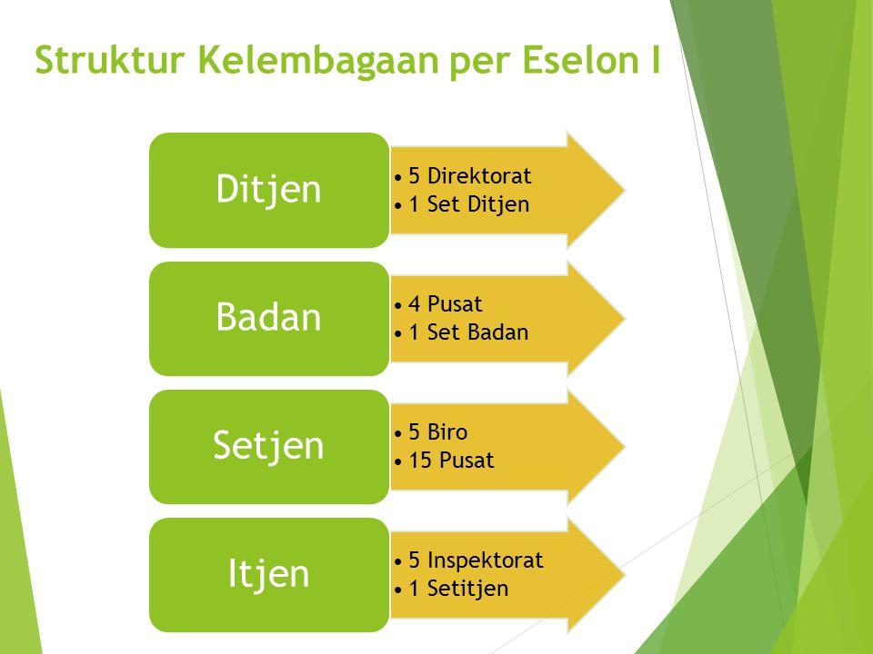 Struktur Kelembagaan per Eselon I 5 Direktorat 1 Set Ditjen Ditjen 4 Pusat 1 Set Badan Badan 5 Biro 15 Pusat Setjen 5 Inspektorat 1 Setitjen Itjen