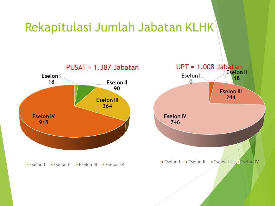 Rekapitulasi Jumlah Jabatan KLHK
