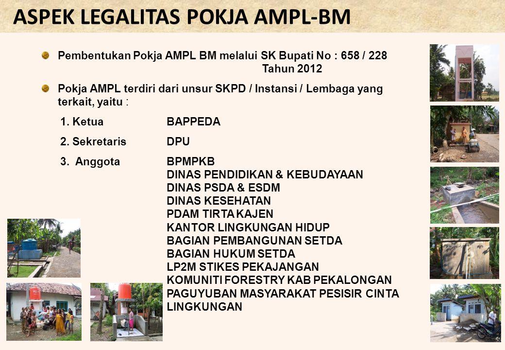 ASPEK LEGALITAS POKJA AMPL-BM Pembentukan Pokja AMPL BM melalui SK Bupati No : 658 / 228 Tahun 2012 Pokja AMPL terdiri dari unsur SKPD / Instansi / Le