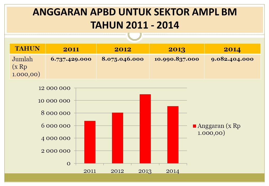 ANGGARAN APBD UNTUK SEKTOR AMPL BM TAHUN 2011 - 2014 TAHUN 2011201220132014 Jumlah (x Rp 1.000,00) 6.737.429.0008.075.046.00010.990.837.0009.082.404.0