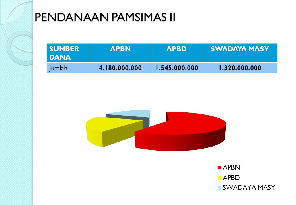 PENDANAAN PAMSIMAS II SUMBER DANA APBNAPBDSWADAYA MASY Jumlah4.180.000.0001.545.000.0001.320.000.000