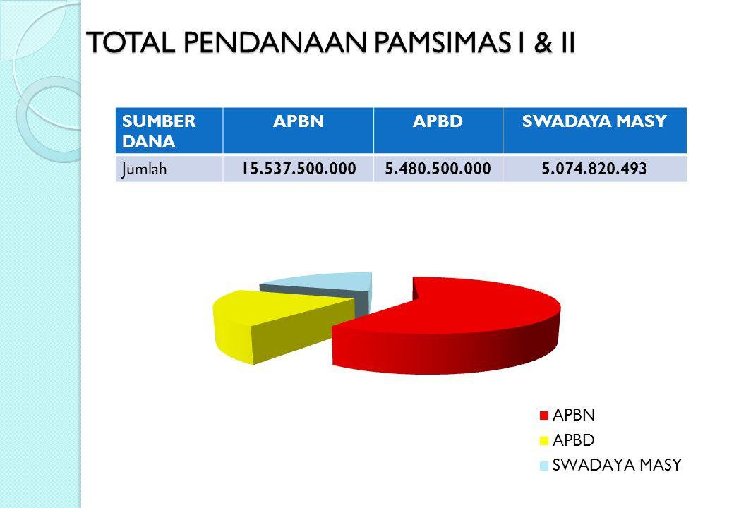 TOTAL PENDANAAN PAMSIMAS I & II SUMBER DANA APBNAPBDSWADAYA MASY Jumlah15.537.500.0005.480.500.0005.074.820.493