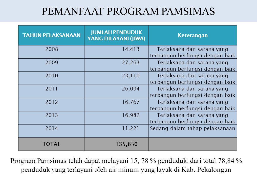 PEMANFAAT PROGRAM PAMSIMAS TAHUN PELAKSANAAN JUMLAH PENDUDUK YANG DILAYANI (JIWA) Keterangan 2008 14,413Terlaksana dan sarana yang terbangun berfungsi