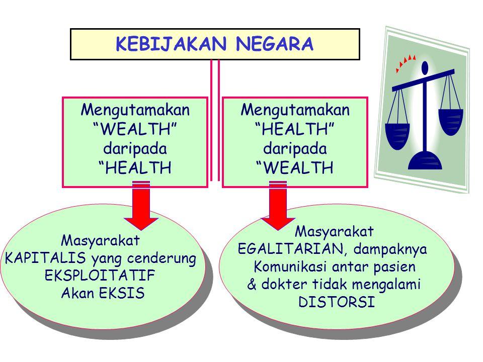 """KEBIJAKAN NEGARA Mengutamakan """"HEALTH"""" daripada """"WEALTH Mengutamakan """"WEALTH"""" daripada """"HEALTH Masyarakat KAPITALIS yang cenderung EKSPLOITATIF Akan E"""