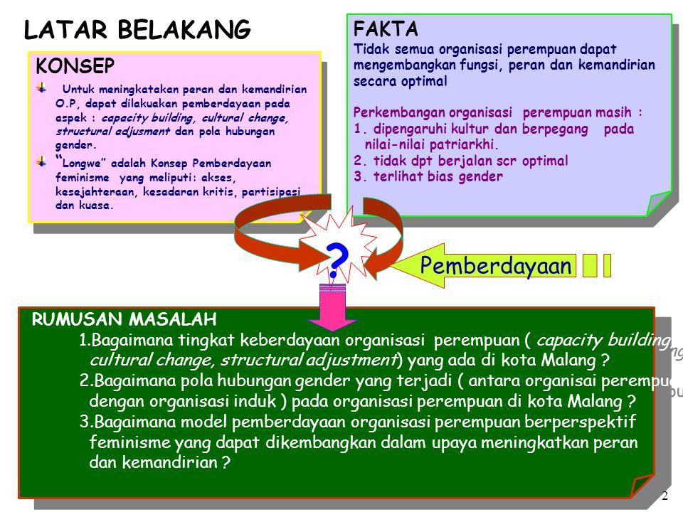 sasi perempuan yang tergabung dalam (GOW) MODEL YG DIKEMBANGKAN Konsep Longwe , yaitu : - Kesejahteraan -Akses -Penyadaran diri -Partisipasi -Kontrol MODEL YG DIKEMBANGKAN Konsep Longwe , yaitu : - Kesejahteraan -Akses -Penyadaran diri -Partisipasi -Kontrol ASPEK YANG DITELTI :  bangunan organisasi (capacity building),  perubahan kultural ( cultural change),  kesesuaian struktural (struktural adjustment).