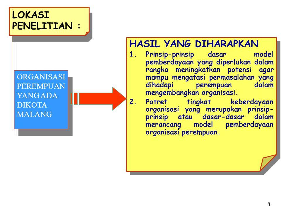 LOKASI PENELITIAN : HASIL YANG DIHARAPKAN 1.Prinsip-prinsip dasar model pemberdayaan yang diperlukan dalam rangka meningkatkan potensi agar mampu meng