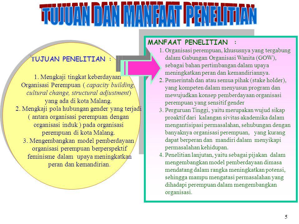 MANFAAT PENELITIAN : 1.Organisasi perempuan, khususnya yang tergabung dalam Gabungan Organisasi Wanita (GOW), sebagai bahan pertimbangan dalam upaya meningkatkan peran dan kemandiriannya.