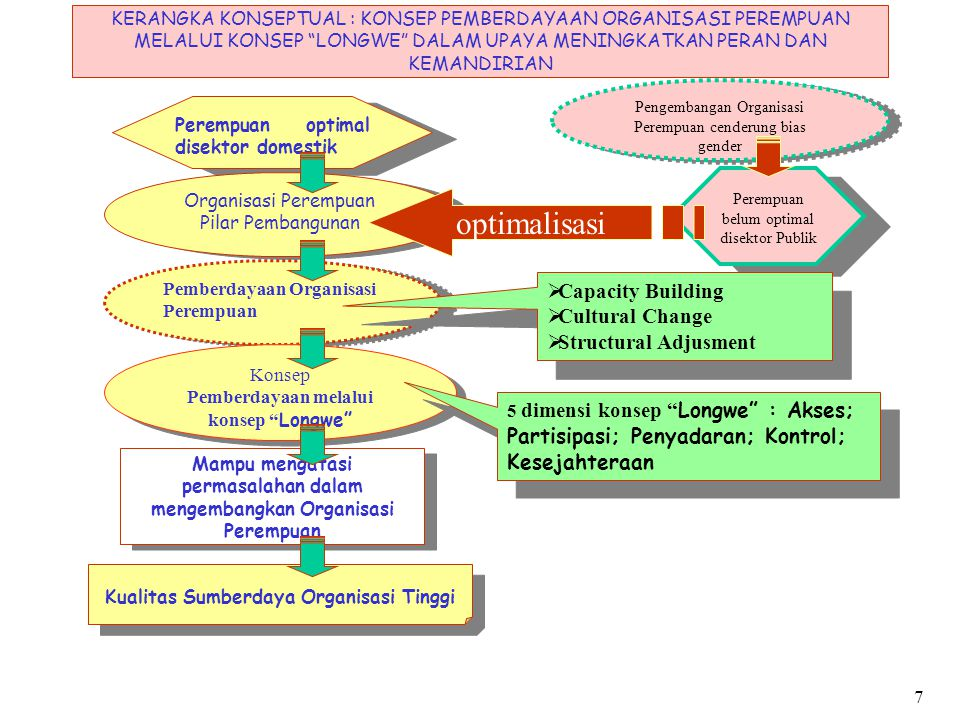 PEMBERDAYAAN ORGANSASI PEREMPUAN  BASE LINE STUDY (POTRET TINGKAT KEBERDAYAAN ORGANISASI PEREMPUAN, DILIHAT DARI CAPACITY BUILDING, CULTURE CHANGE, STRUCTURAL ADJUSMENT)  MERUMUSKAN MODEL, UJI COBA DAN MONETORING (RUMUSAN DAN APLIKASI MODEL ORGANISASI PEREMPUAN)  EVALUASI HASIL, REVISI MODEL DAN PENGEMBANGAN (OPERASIONALISASI DAN PENYEBARLUASAN MODEL)  BASE LINE STUDY (POTRET TINGKAT KEBERDAYAAN ORGANISASI PEREMPUAN, DILIHAT DARI CAPACITY BUILDING, CULTURE CHANGE, STRUCTURAL ADJUSMENT)  MERUMUSKAN MODEL, UJI COBA DAN MONETORING (RUMUSAN DAN APLIKASI MODEL ORGANISASI PEREMPUAN)  EVALUASI HASIL, REVISI MODEL DAN PENGEMBANGAN (OPERASIONALISASI DAN PENYEBARLUASAN MODEL) KAJIAN PEMBERDAYAAN ORGANISASI PEREMPUAN PENINGKATAN KUALITAS SUMBERDAYA ORGANISASI Konsep LONGWE :  Akses  Partisipasi  Penyadaran  Kontrol  Kesejahteraan Konsep LONGWE :  Akses  Partisipasi  Penyadaran  Kontrol  Kesejahteraan INPUT PROSES OUTPUT KERANGKA KONSEPTUAL : SISTEM INPUT OUTPUT KAJIAN PEMBERDAYAAN ORGANISASI PEREMPUAN KERANGKA KONSEPTUAL : SISTEM INPUT OUTPUT KAJIAN PEMBERDAYAAN ORGANISASI PEREMPUAN 8