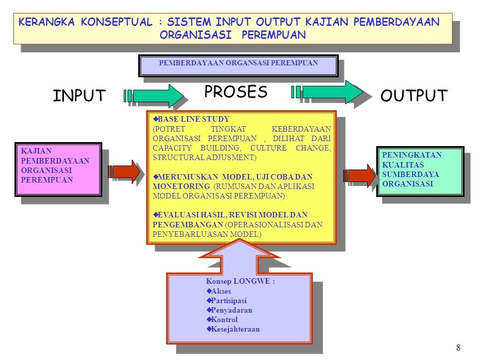 PEMBERDAYAAN ORGANSASI PEREMPUAN  BASE LINE STUDY (POTRET TINGKAT KEBERDAYAAN ORGANISASI PEREMPUAN, DILIHAT DARI CAPACITY BUILDING, CULTURE CHANGE, S