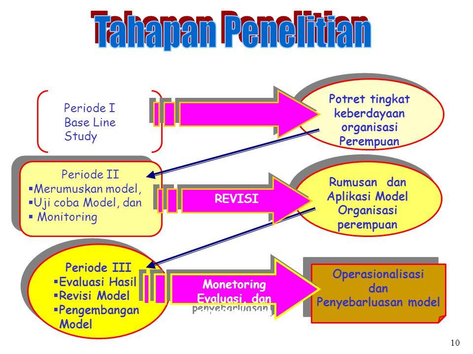 Periode I Base Line Study Potret tingkat keberdayaan organisasi Perempuan Periode II  Merumuskan model,  Uji coba Model, dan  Monitoring Periode II